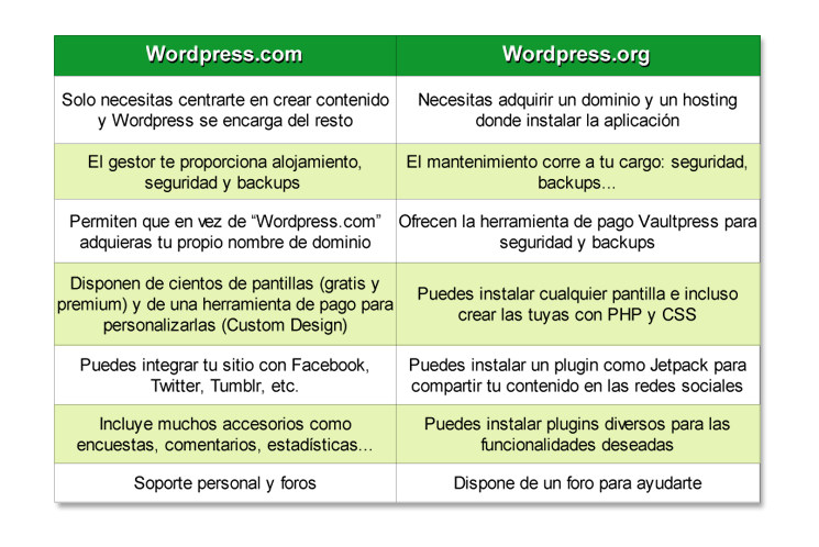 Diferencias entre WordPress.com y WordPress.org - cuadro